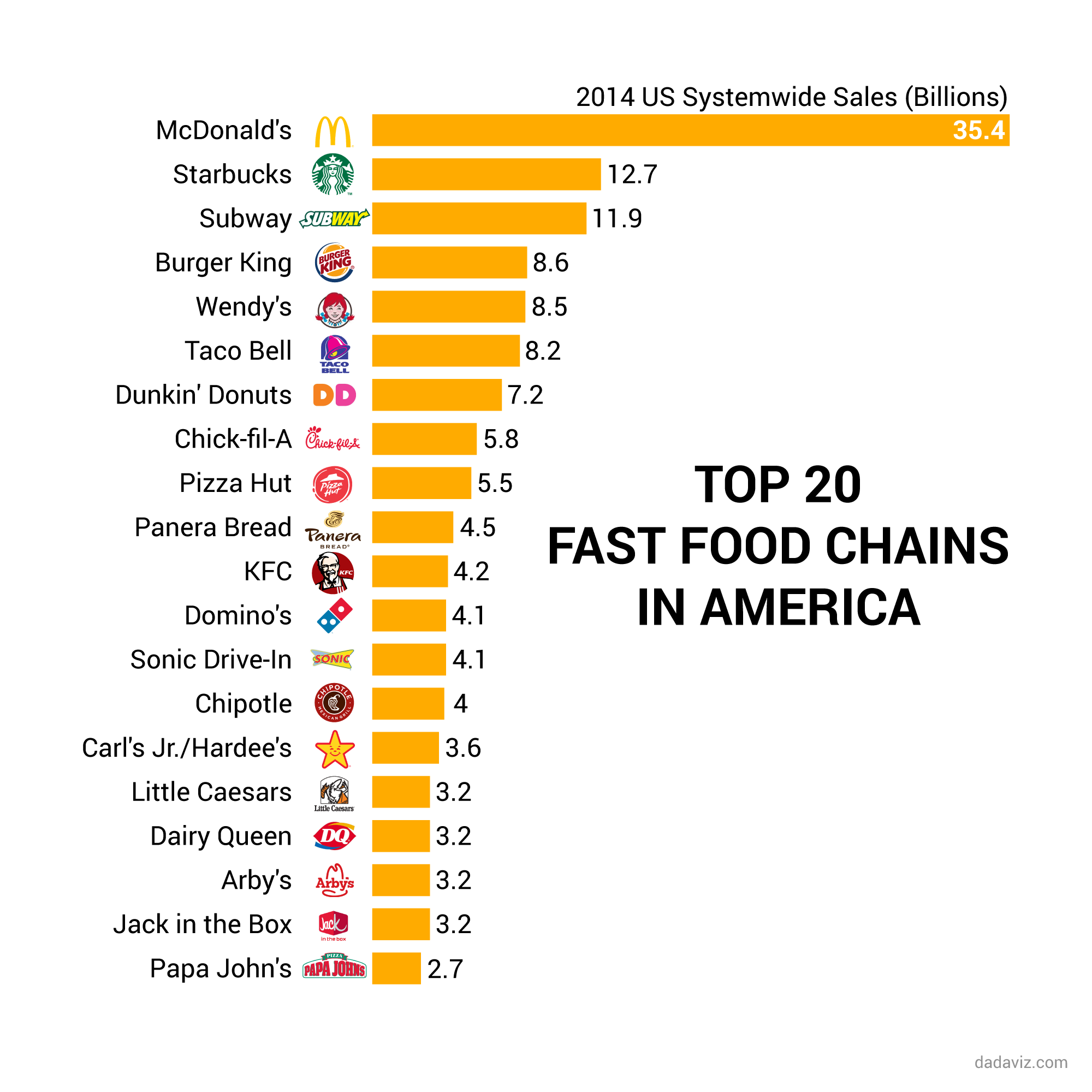 an analysis of fast food business This statistic shows the number of establishments in the canadian fast food industry from 2010 to 2019 in 2019, it is expected that there will be 27,091 establishments in the canadian fast food industry.